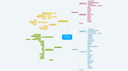 Mind Map: HSP3U: Major Concepts and Essential Terms (by Unit)