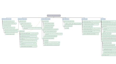 Mind Map: кадровая служба Управления делами