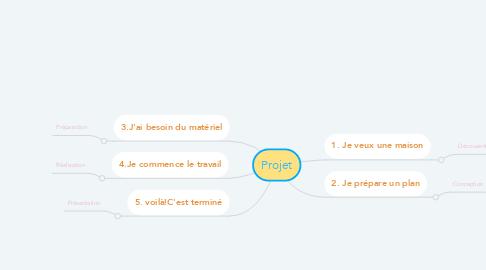 Mind Map: Projet