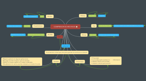 Mind Map: COMPRESOR DE ARCHIVOS