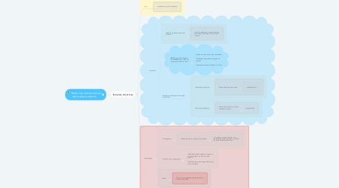 Mind Map: Texto: Las consecuencias del maltrato infantil