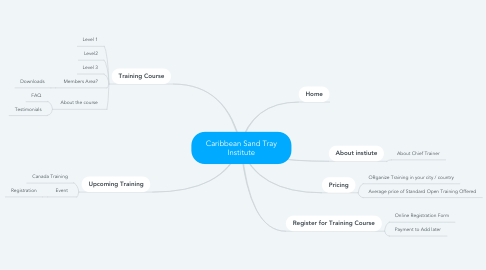Mind Map: Caribbean Sand Tray Institute