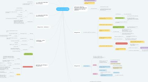Mind Map: Konkurrenzen BGB