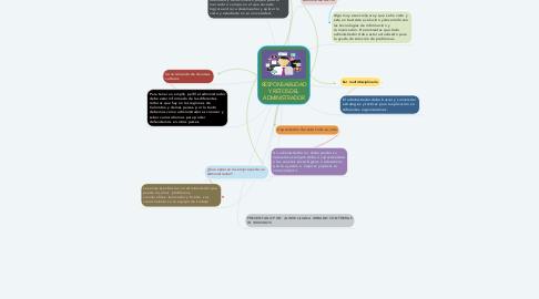 Mind Map: RESPONSABILIDAD Y RETOS DEL ADMINISTRADOR