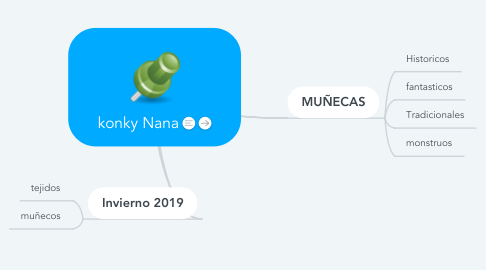 Mind Map: konky Nana