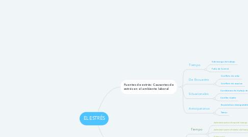 Mind Map: EL ESTRÉS