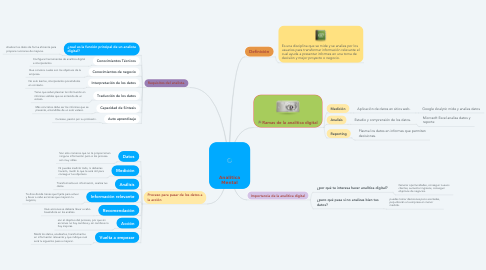 Mind Map: Analitica Mental