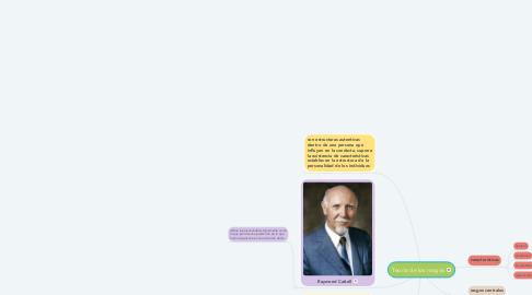 Mind Map: Teoría de los rasgos