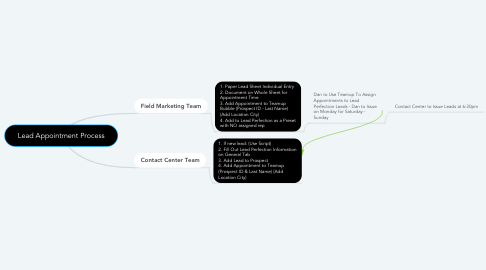 Mind Map: Lead Appointment Process