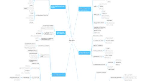 Mind Map: Manual de  la entrevista  psicológica