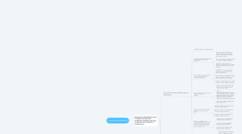 Mind Map: Formas Farmacéuticas