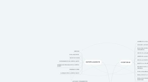 Mind Map: CARACTERISTICAS DE UN INTERPRETE VERDADERO