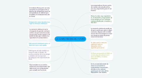 Mind Map: LA COMPUTADORA DEL FUTURO