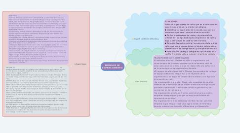 Mind Map: MODELOS DE EMPRENDIMIENTO