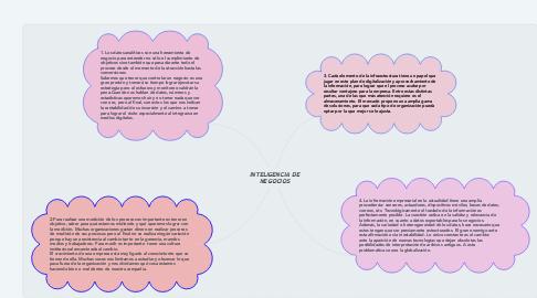 """Mind Map: """"5 Principios para diseñar interfaces de usuario"""""""