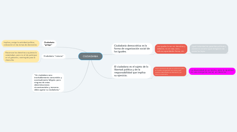 Mind Map: CIUDADANIA