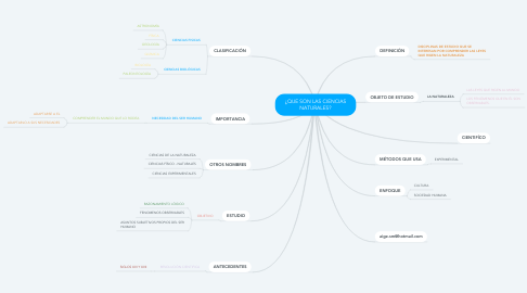 Mind Map: ¿QUE SON LAS CIENCIAS NATURALES?