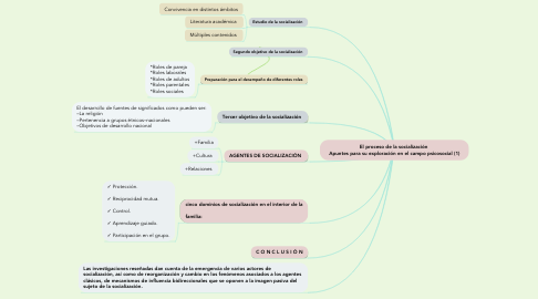 Mind Map: El proceso de la socialización  Apuntes para su exploración en el campo psicosocial (1)