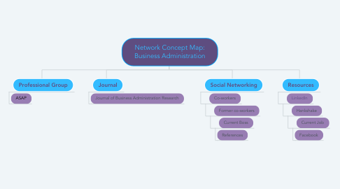 Mind Map: Network Concept Map: Business Administration