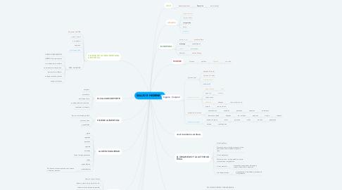 Mind Map: SALUD E HIGIENE