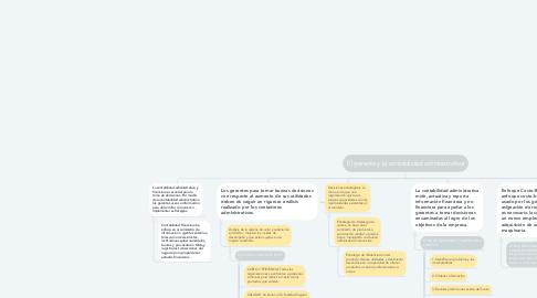 Mind Map: El gerente y la contabilidad administrativa