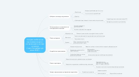 Mind Map: Создать мобильное приложение-карту с интересными местами в городе Санкт-Петербург до июня 2020 г.