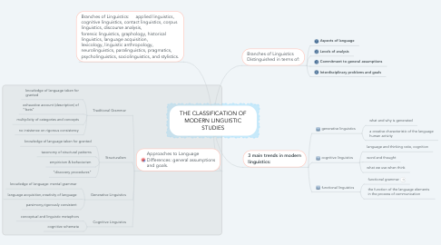 Mind Map: THE CLASSIFICATION OF MODERN LINGUISTIC STUDIES