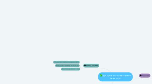 Mind Map: функционально-смысловые типы речи