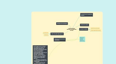 Mind Map: condicionalismos estruturais da agricultura nacional