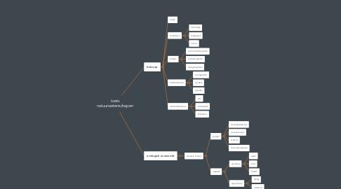 Mind Map: toets natuurwetenschapen