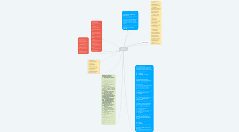 Mind Map: ARITMIA KOMPLEKS
