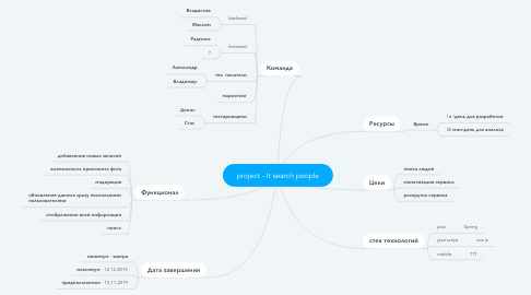 Mind Map: project - It search people