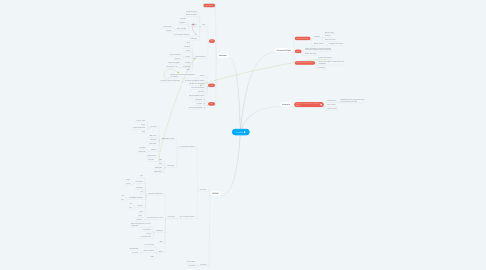 Mind Map: YouKou