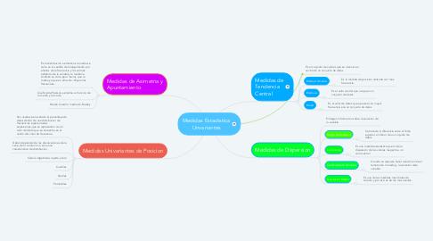 Mind Map: Medidas Estadistica Unvariantes