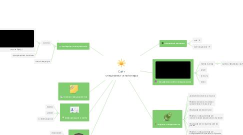 Mind Map: Сайт специалиста-логопеда