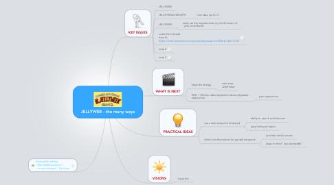 Mind Map: JELLYWEB - the many ways