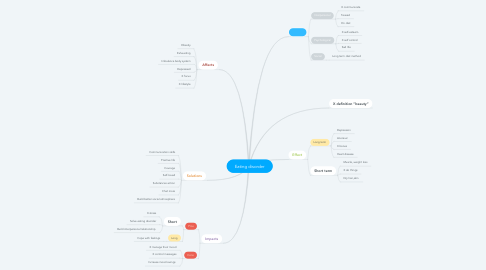 Mind Map: Eating disorder