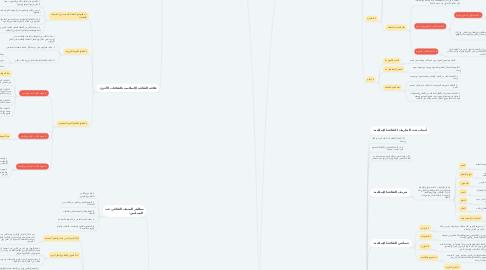 Mind Map: الوحدة الأولى من: منطلقات الثقافة الإسلامية.