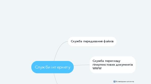 Mind Map: Служби інтернету