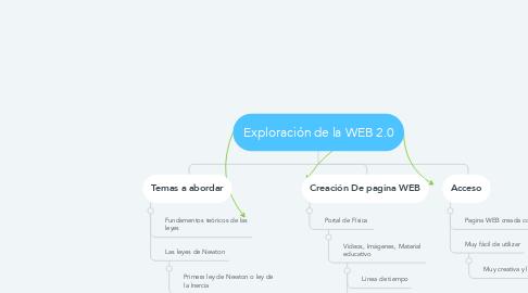 Mind Map: Exploración de la WEB 2.0