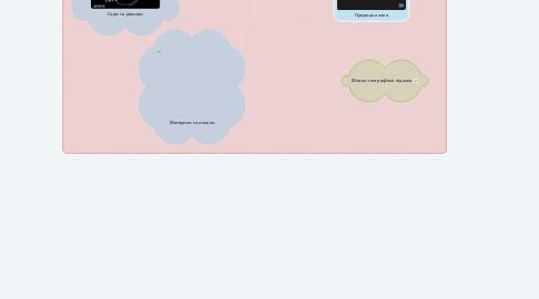 Mind Map: Природні комплекси