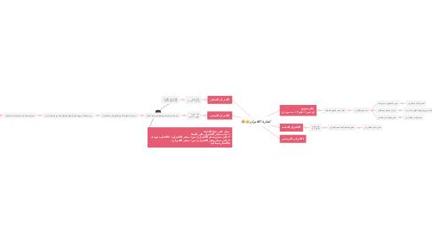 Mind Map: اشارة الاقتران