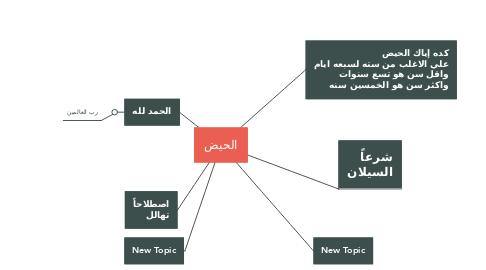Mind Map: الحيض