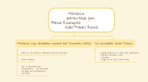 Mind Map: Masaccio       presentado por:  Alexia Rodriguez                   Gael Mares Rocha