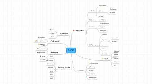 Mind Map: C-A TIC