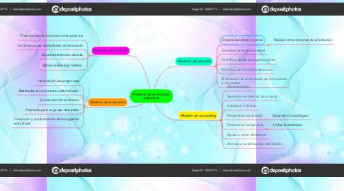 Mind Map: Modelos de orientación educativa
