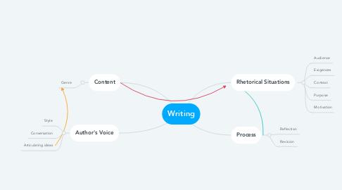 Mind Map: Writing