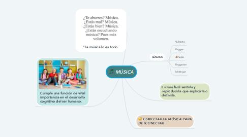 Mind Map: MÚSICA