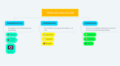 Mind Map: TIPOS DE EVALUACIÓN