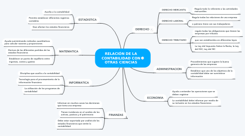 Mind Map: RELACIÓN DE LA CONTABILIDAD CON OTRAS CIENCIAS